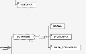 widok relacji danych w schemacie xsd w programie xsd diagram